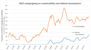 NGO campaigning on sustainability and ethical consumption