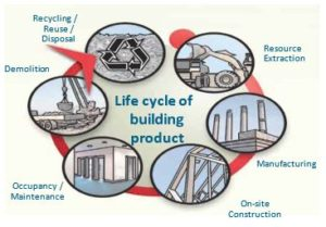 Life cycle of building product